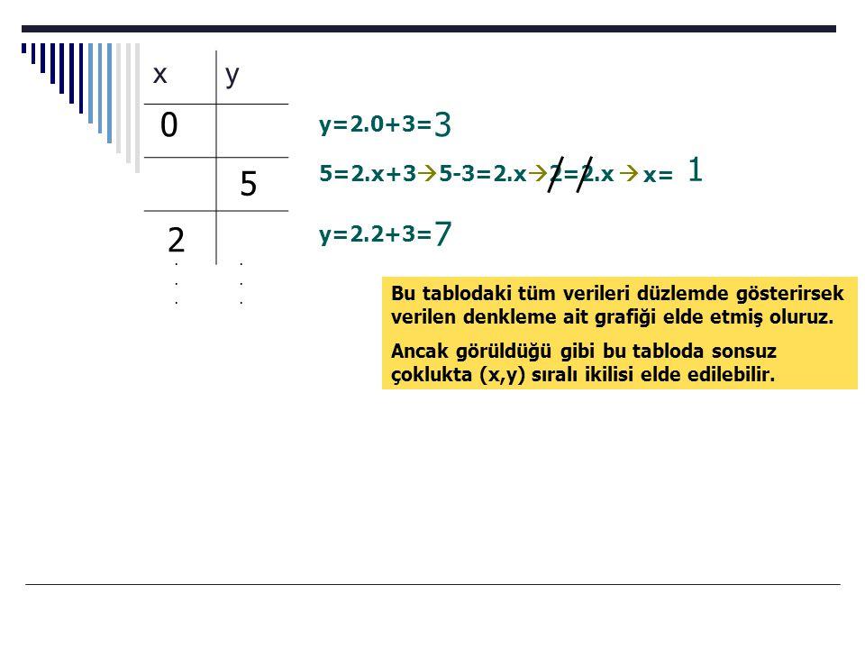 xy y=2.0+3= 30 5 5=2.x+3  5-3=2.x  2=2.x  1 y=2.2+3= 7 2 x=............ Bu tablodaki tüm verileri düzlemde gösterirsek verilen denkleme ait grafiği