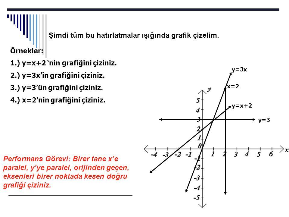 Şimdi tüm bu hatırlatmalar ışığında grafik çizelim. Örnekler: 1.) y=x+2 'nin grafiğini çiziniz. 2.) y=3x'in grafiğini çiziniz. 3.) y=3'ün grafiğini çi