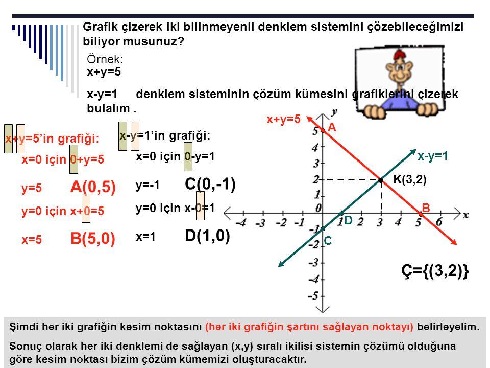 Grafik çizerek iki bilinmeyenli denklem sistemini çözebileceğimizi biliyor musunuz? Örnek: x+y=5 x-y=1denklem sisteminin çözüm kümesini grafiklerini ç