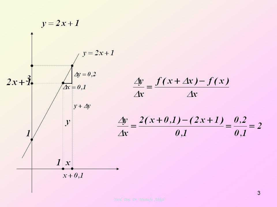 Logaritmik Türev: F ve g türevlenebilen fonksiyonlar; f(x)>0 ve f(x)≠1 olmak üzere fonksiyonu verilsin.