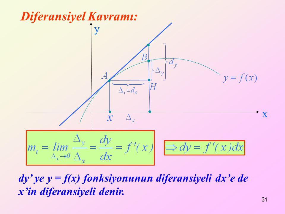 31 x y Diferansiyel Kavramı: dy' ye y = f(x) fonksiyonunun diferansiyeli dx'e de x'in diferansiyeli denir.