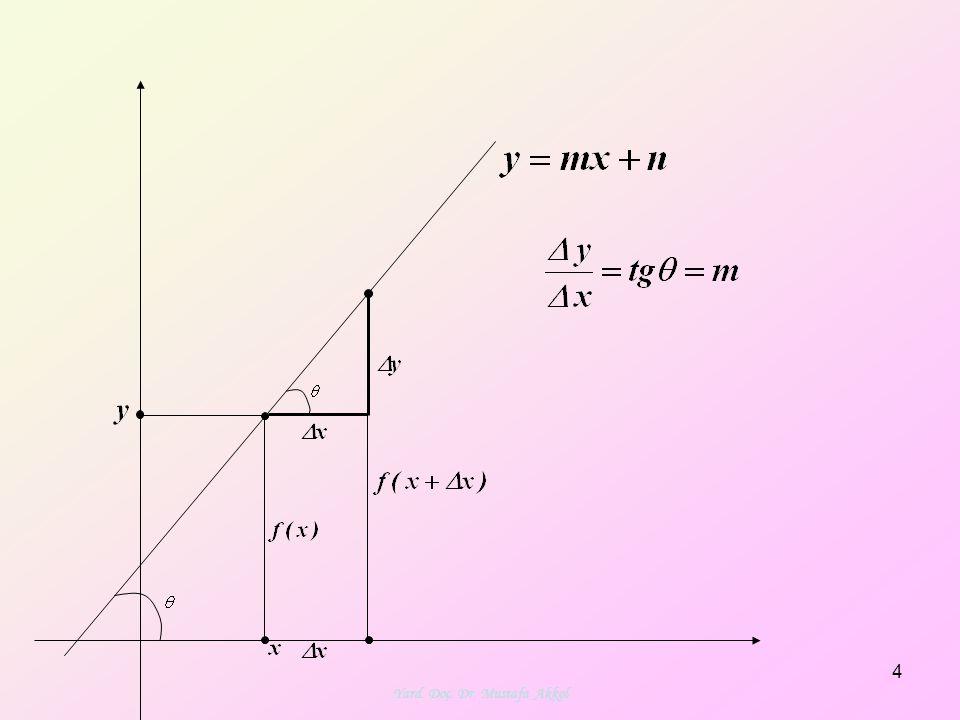 5 x y değişim oranı AB doğrusunun eğimi olur.