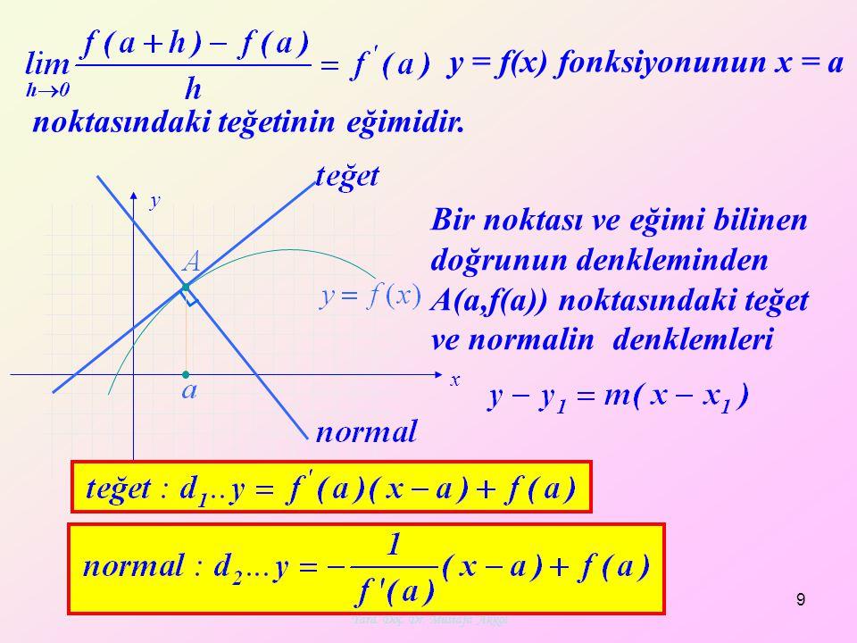 Yard. Doç. Dr. Mustafa Akkol 9 x y ┐ Bir noktası ve eğimi bilinen doğrunun denkleminden A(a,f(a)) noktasındaki teğet ve normalin denklemleri y = f(x)