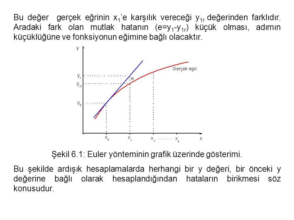 Bu değer gerçek eğrinin x 1 'e karşılık vereceği y 1r değerinden farklıdır. Aradaki fark olan mutlak hatanın (e=y 1 -y 1r ) küçük olması, adımın küçük