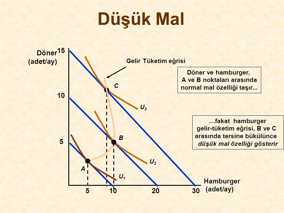 Düşük Mal Hamburger (adet/ay) Döner (adet/ay) 15 30 U3U3 C Gelir Tüketim eğrisi …fakat hamburger gelir-tüketim eğrisi, B ve C arasında tersine bükülün
