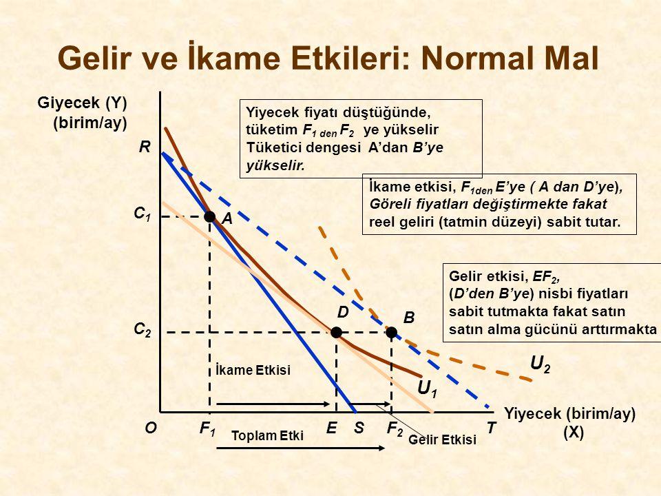 Gelir ve İkame Etkileri: Normal Mal Yiyecek (birim/ay) (X) O Giyecek (Y) (birim/ay) R F1F1 S C1C1 A U1U1 Gelir etkisi, EF 2, (D'den B'ye) nisbi fiyatl