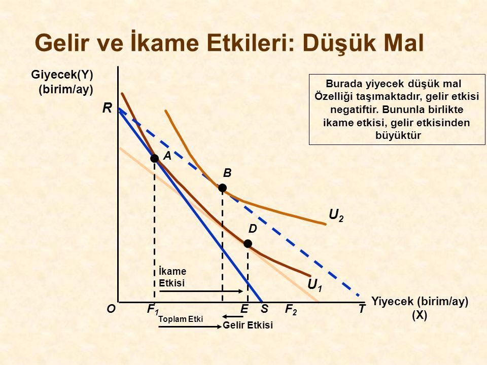Yiyecek (birim/ay) (X) O R Giyecek(Y) (birim/ay) F1F1 SF2F2 T A U1U1 E İkame Etkisi D Toplam Etki Burada yiyecek düşük mal Özelliği taşımaktadır, geli