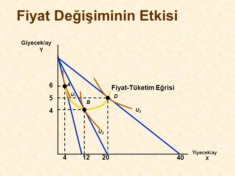 Fiyat Esnekliği ve Harcamalar TalepFiyat Artarsa,Fiyat Düşerse, Harcamalar:Harcamalar: İn-elastik (E p <1)artarAzalır Birim-Esnek (E p = 1) DeğişmezDeğişmez Esnek (E p >1) AzalırArtar