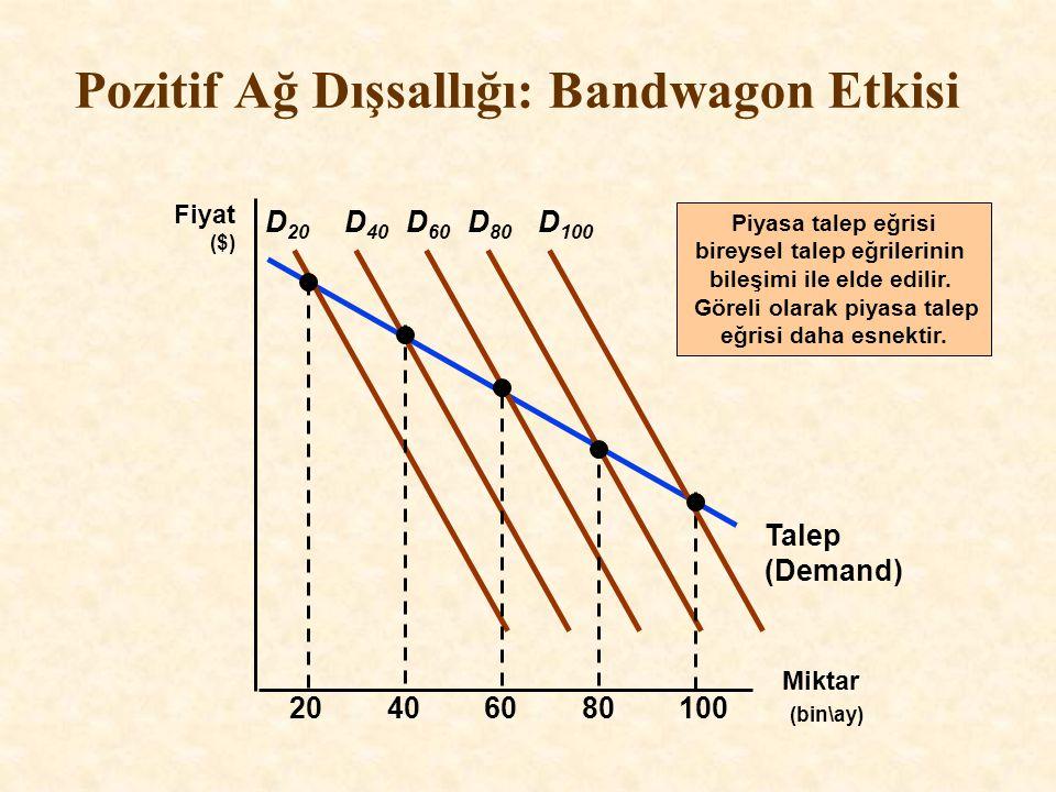 Talep (Demand) Pozitif Ağ Dışsallığı: Bandwagon Etkisi Miktar (bin\ay) Fiyat ($) D 20 20406080100 D 40 D 60 D 80 D 100 Piyasa talep eğrisi bireysel ta