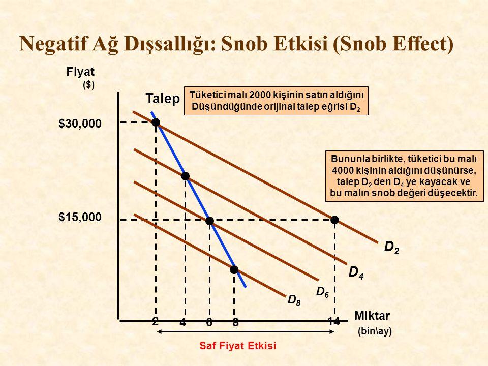 Negatif Ağ Dışsallığı: Snob Etkisi (Snob Effect) Miktar (bin\ay) Fiyat ($) Talep 2 D2D2 $30,000 $15,000 14 Saf Fiyat Etkisi Tüketici malı 2000 kişinin