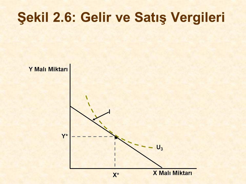 Y Malı Miktarı Y* I X Malı Miktarı X* Şekil 2.6: Gelir ve Satış Vergileri U3U3