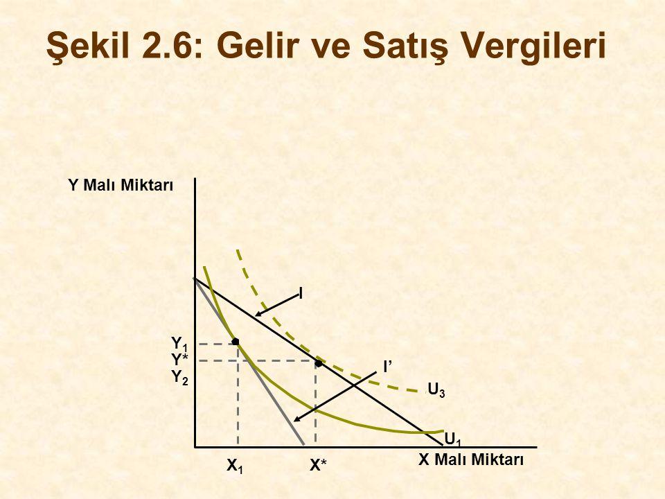 Y Malı Miktarı Y* I X Malı Miktarı X1X1 X* Şekil 2.6: Gelir ve Satış Vergileri Y1Y1 Y2Y2 I' U1U1 U3U3