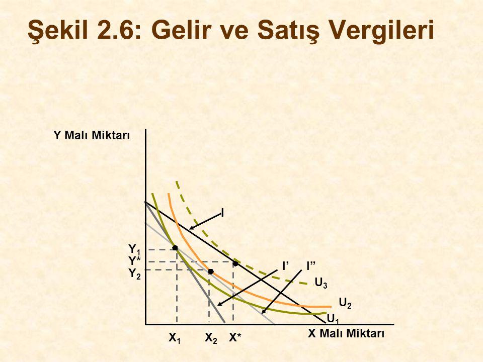 """Y Malı Miktarı Y* I X Malı Miktarı X1X1 X2X2 X* Şekil 2.6: Gelir ve Satış Vergileri Y1Y1 Y2Y2 I'I"""" U1U1 U2U2 U3U3"""