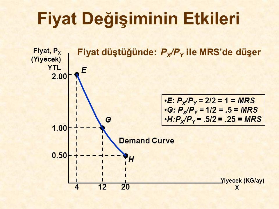 Fiyat Değişiminin Etkileri Yiyecek (KG/ay) X Fiyat, P X (Yiyecek) YTL H E G 2.00 41220 1.00 0.50 Demand Curve E: P X /P Y = 2/2 = 1 = MRS G: P X /P Y