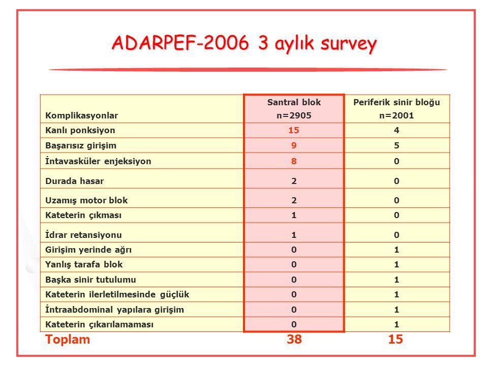 ADARPEF - 2006 3 aylık survey Komplikasyonlar Santral blok n=2905 Periferik sinir bloğu n=2001 Kanlı ponksiyon154 Başarısız girişim95 İntavasküler enj