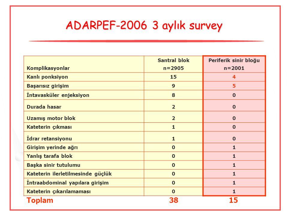 ADARPEF-2006 3 aylık survey Komplikasyonlar Santral blok n=2905 Periferik sinir bloğu n=2001 Kanlı ponksiyon154 Başarısız girişim95 İntavasküler enjek