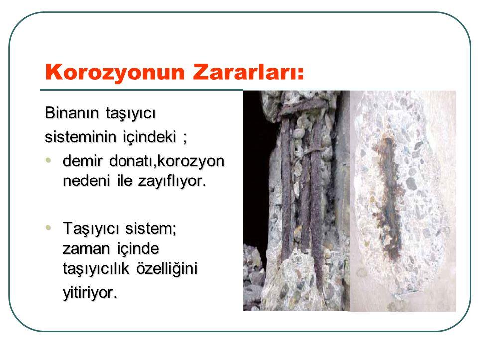 Korozyonun Zararları: Binanın taşıyıcı sisteminin içindeki ; demir donatı,korozyon nedeni ile zayıflıyor. demir donatı,korozyon nedeni ile zayıflıyor.