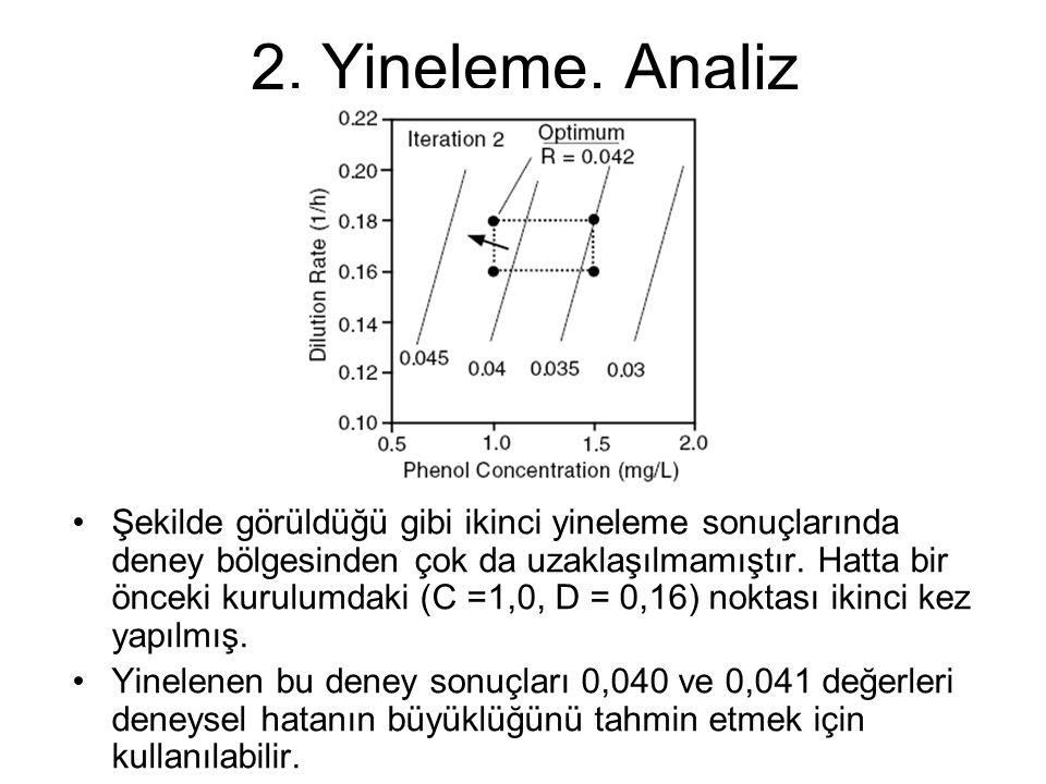 2.Yineleme, Analiz Şekilde görüldüğü gibi deney bölgesinden çok da uzağa gidilmemiş.