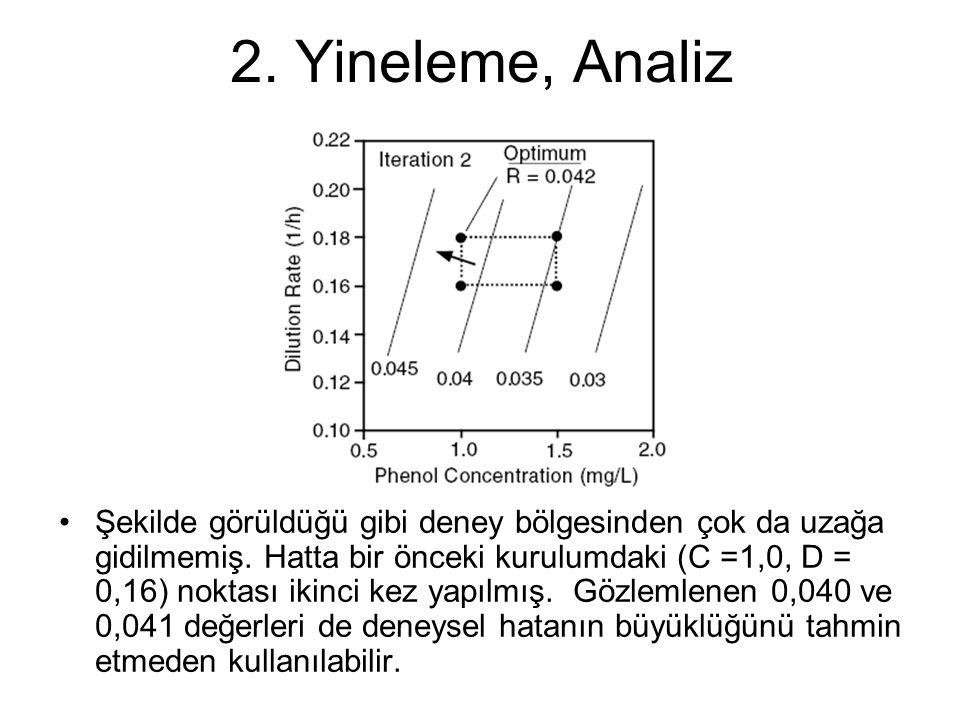 2. Yineleme, Analiz Şekilde görüldüğü gibi deney bölgesinden çok da uzağa gidilmemiş. Hatta bir önceki kurulumdaki (C =1,0, D = 0,16) noktası ikinci k