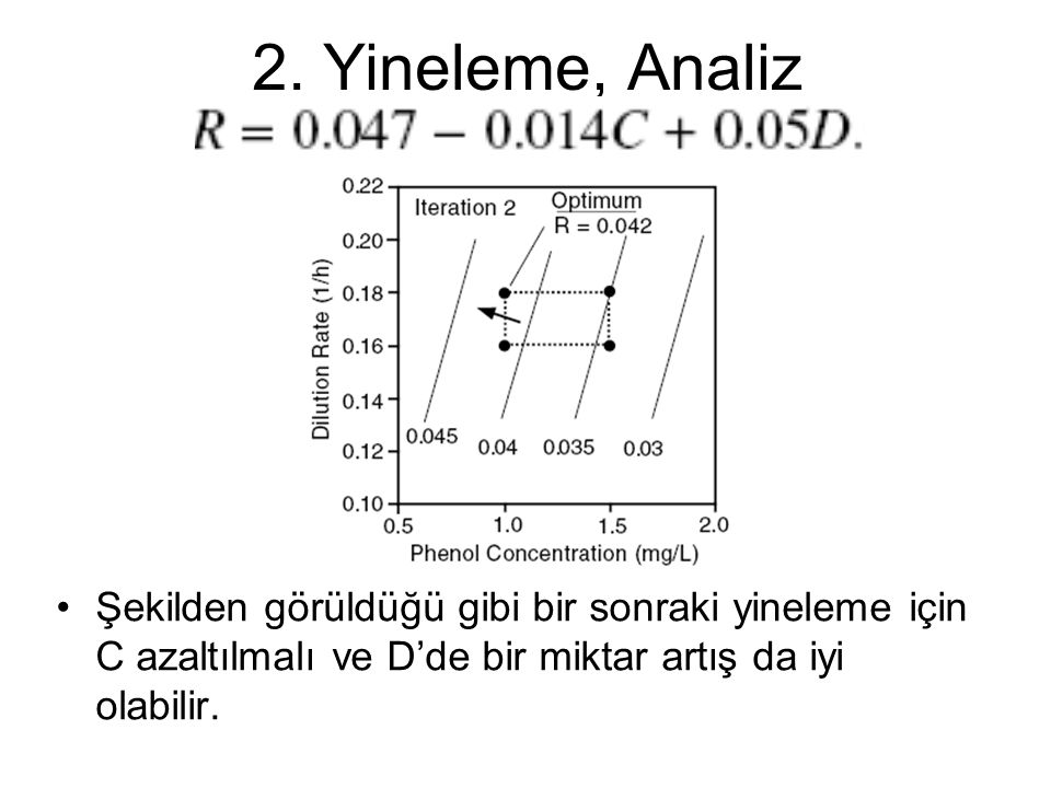 2. Yineleme, Analiz Şekilden görüldüğü gibi bir sonraki yineleme için C azaltılmalı ve D'de bir miktar artış da iyi olabilir.