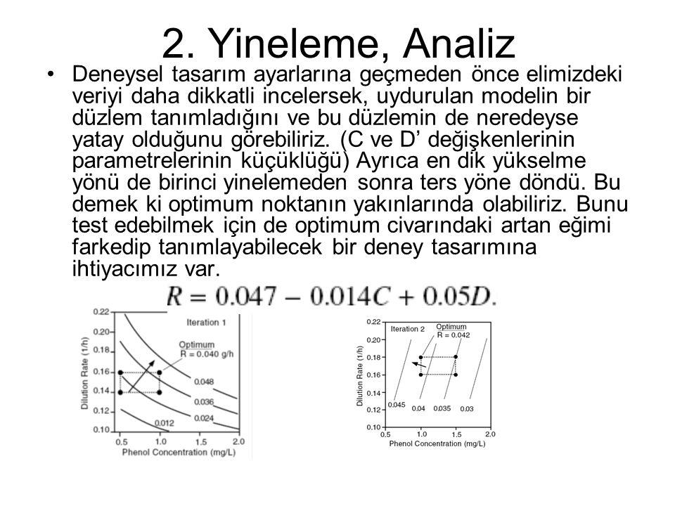 2. Yineleme, Analiz Deneysel tasarım ayarlarına geçmeden önce elimizdeki veriyi daha dikkatli incelersek, uydurulan modelin bir düzlem tanımladığını v