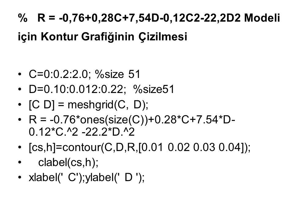 % R = -0,76+0,28C+7,54D-0,12C2-22,2D2 Modeli için Kontur Grafiğinin Çizilmesi