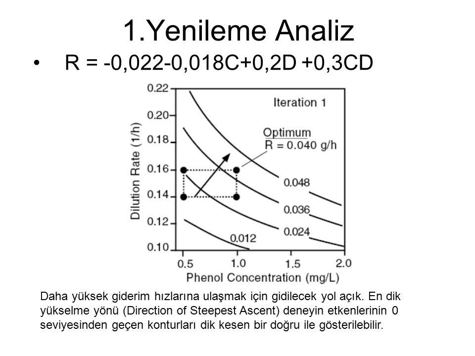 1.Yenileme Analiz R = -0,022-0,018C+0,2D +0,3CD Daha yüksek giderim hızlarına ulaşmak için gidilecek yol açık. En dik yükselme yönü (Direction of Stee