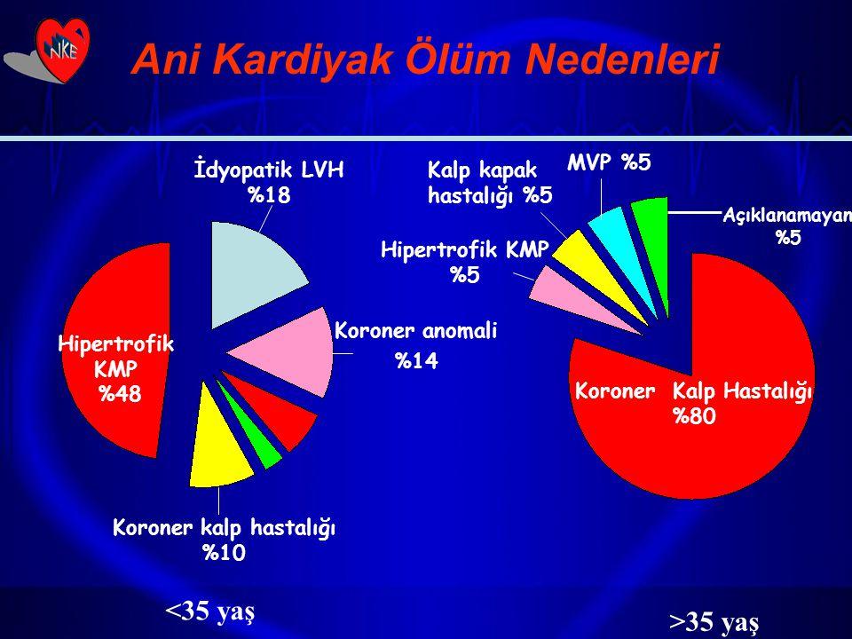 Ani Kardiyak Ölüm Nedenleri Koroner Kalp Hastalığı %80 Açıklanamayan %5 MVP %5 Kalp kapak hastalığı %5 Hipertrofik KMP %5 Hipertrofik KMP %48 İdyopati