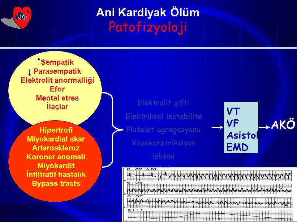 Ani Kardiyak Ölüm Patofizyoloji Elektrolit şifti Elektriksel instabilite Platelet agregasyonu Vazokonstriksiyon iskemi AKÖ Hipertrofi Miyokardial skar