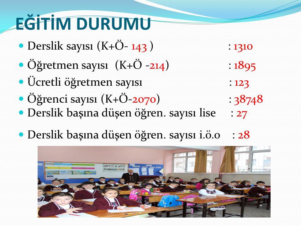 EĞİTİM DURUMU Derslik sayısı (K+Ö- 143 ) : 1310 Öğretmen sayısı (K+Ö -214) : 1895 Ücretli öğretmen sayısı: 123 Öğrenci sayısı (K+Ö-2070) : 38748 Dersl