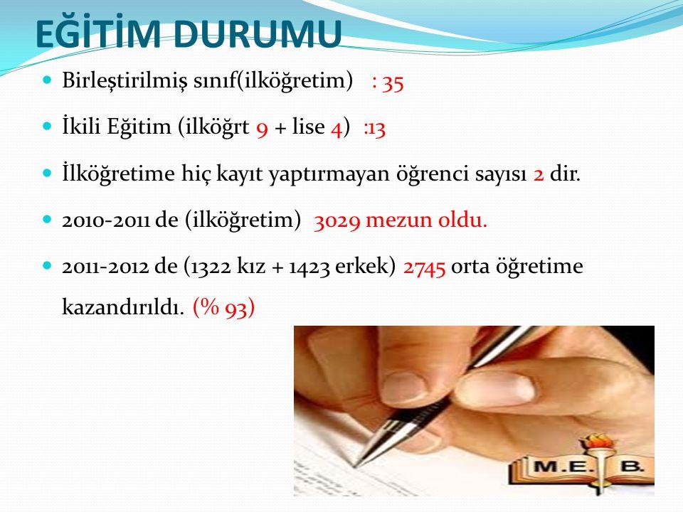 EĞİTİM DURUMU Birleştirilmiş sınıf(ilköğretim) : 35 İkili Eğitim (ilköğrt 9 + lise 4) :13 İlköğretime hiç kayıt yaptırmayan öğrenci sayısı 2 dir. 2010