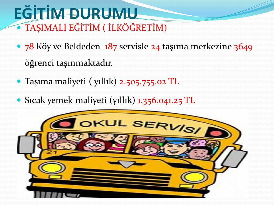 EĞİTİM DURUMU TAŞIMALI EĞİTİM ( İLKÖĞRETİM) 78 Köy ve Beldeden 187 servisle 24 taşıma merkezine 3649 öğrenci taşınmaktadır. Taşıma maliyeti ( yıllık)