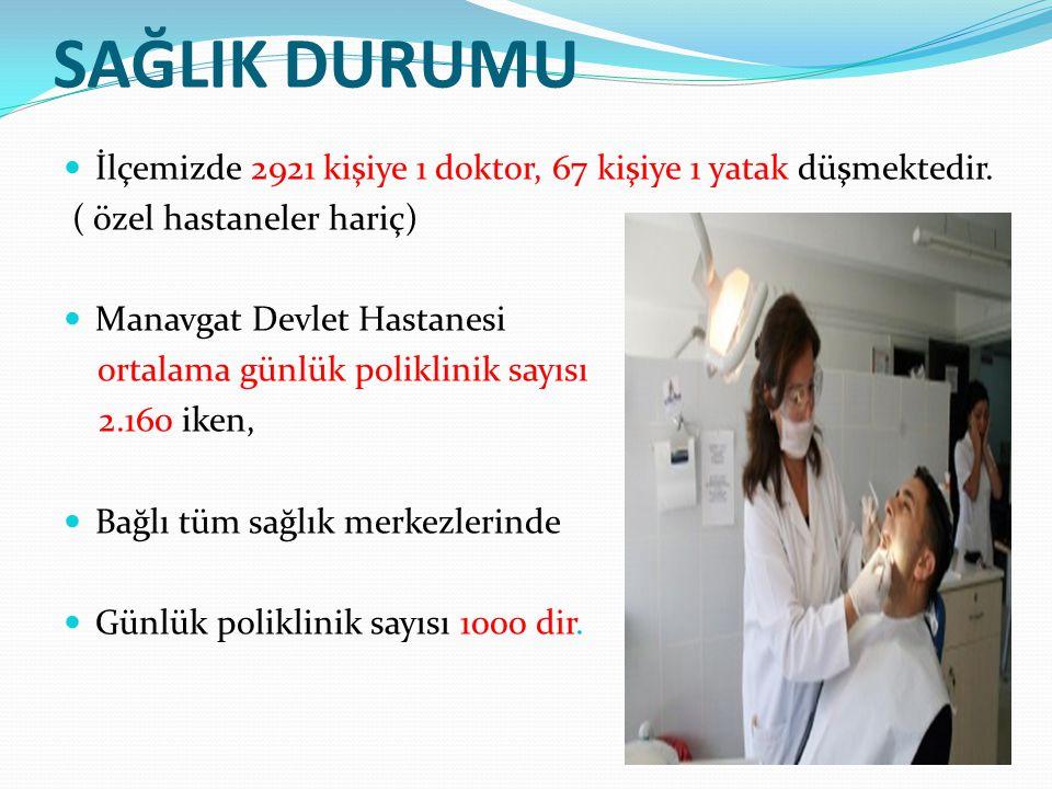SAĞLIK DURUMU İlçemizde 2921 kişiye 1 doktor, 67 kişiye 1 yatak düşmektedir. ( özel hastaneler hariç) Manavgat Devlet Hastanesi ortalama günlük polikl