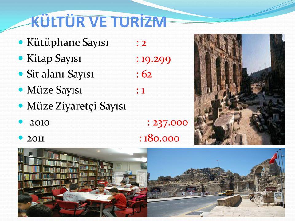 KÜLTÜR VE TURİZM Kütüphane Sayısı: 2 Kitap Sayısı : 19.299 Sit alanı Sayısı : 62 Müze Sayısı : 1 Müze Ziyaretçi Sayısı 2010 : 237.000 2011 : 180.000