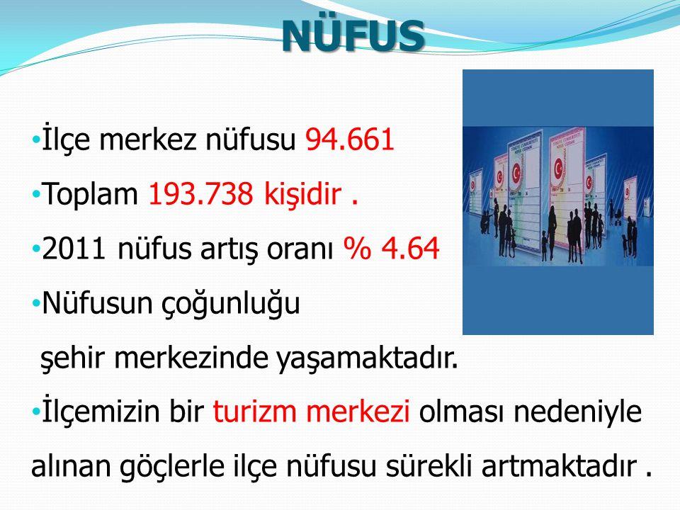 NÜFUS İlçe merkez nüfusu 94.661 Toplam 193.738 kişidir. 2011 nüfus artış oranı % 4.64 Nüfusun çoğunluğu şehir merkezinde yaşamaktadır. İlçemizin bir t