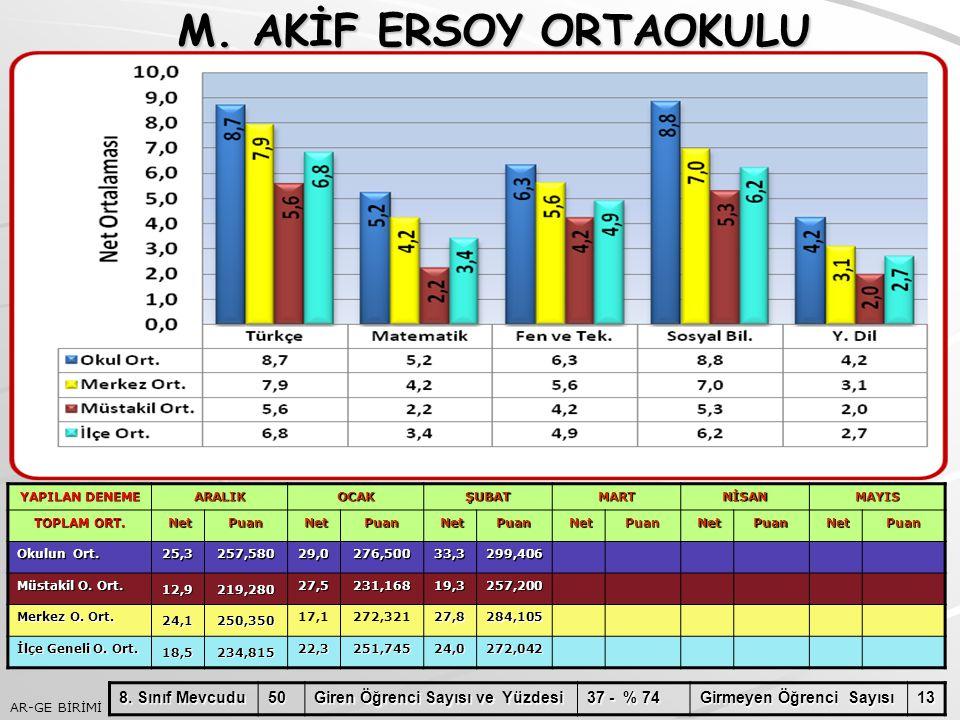 AR-GE BİRİMİ M.AKİF ERSOY ORTAOKULU M.