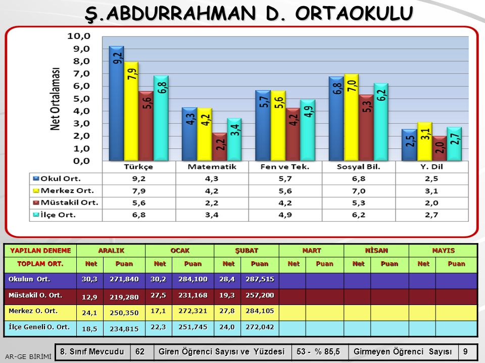 AR-GE BİRİMİ Ş.ABDURRAHMAN D. ORTAOKULU Ş.ABDURRAHMAN D. ORTAOKULU YAPILAN DENEME ARALIKOCAKŞUBATMARTNİSANMAYIS TOPLAM ORT. Net NetPuan Puan Puan Puan
