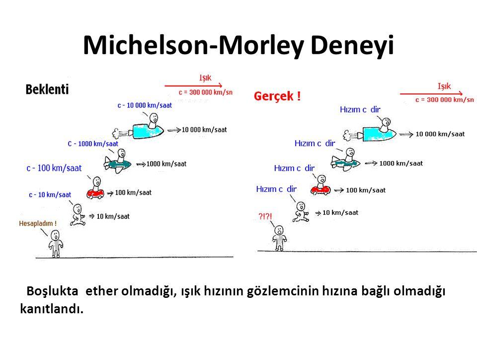 Michelson-Morley Deneyi Boşlukta ether olmadığı, ışık hızının gözlemcinin hızına bağlı olmadığı kanıtlandı.
