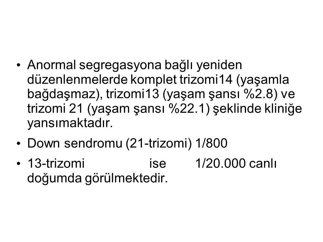 Anormal segregasyona bağlı yeniden düzenlenmelerde komplet trizomi14 (yaşamla bağdaşmaz), trizomi13 (yaşam şansı %2.8) ve trizomi 21 (yaşam şansı %22.