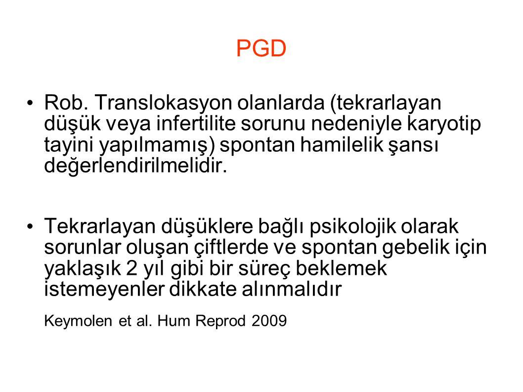 PGD Rob. Translokasyon olanlarda (tekrarlayan düşük veya infertilite sorunu nedeniyle karyotip tayini yapılmamış) spontan hamilelik şansı değerlendiri