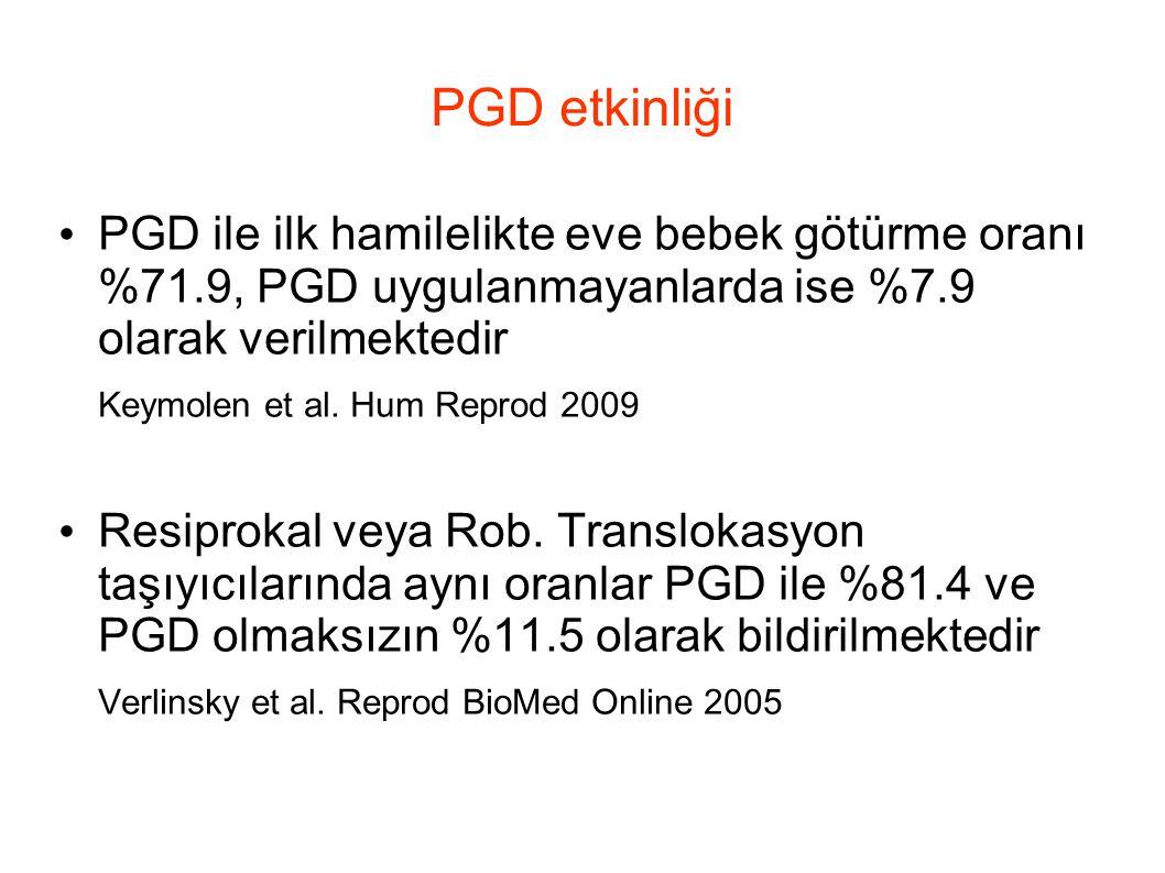 PGD etkinliği PGD ile ilk hamilelikte eve bebek götürme oranı %71.9, PGD uygulanmayanlarda ise %7.9 olarak verilmektedir Keymolen et al. Hum Reprod 20
