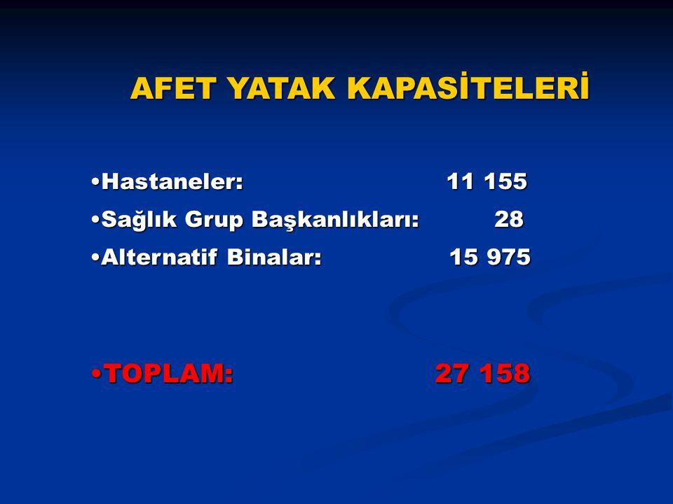 AFET YATAK KAPASİTELERİ Hastaneler: 11 155Hastaneler: 11 155 Sağlık Grup Başkanlıkları: 28Sağlık Grup Başkanlıkları: 28 Alternatif Binalar: 15 975Alte