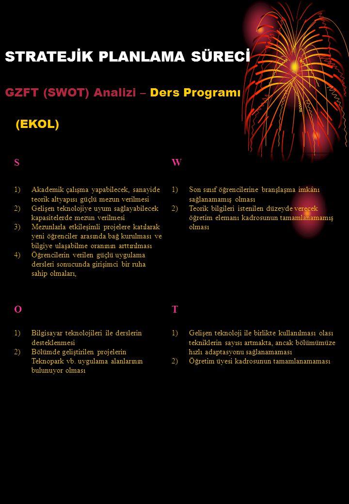 STRATEJİK PLANLAMA SÜRECİ GZFT (SWOT) Analizi – Ders Programı (EKOL) SW 1)Akademik çalışma yapabilecek, sanayide teorik altyapısı güçlü mezun verilmesi 2)Gelişen teknolojiye uyum sağlayabilecek kapasitelerde mezun verilmesi 3)Mezunlarla etkileşimli projelere katılarak yeni öğrenciler arasında bağ kurulması ve bilgiye ulaşabilme oranının arttırılması 4)Öğrencilerin verilen güçlü uygulama dersleri sonucunda girişimci bir ruha sahip olmaları, 1)Son sınıf öğrencilerine branşlaşma imkânı sağlanamamış olması 2)Teorik bilgileri istenilen düzeyde verecek öğretim elemanı kadrosunun tamamlanamamış olması OT 1)Bilgisayar teknolojileri ile derslerin desteklenmesi 2)Bölümde geliştirilen projelerin Teknopark vb.