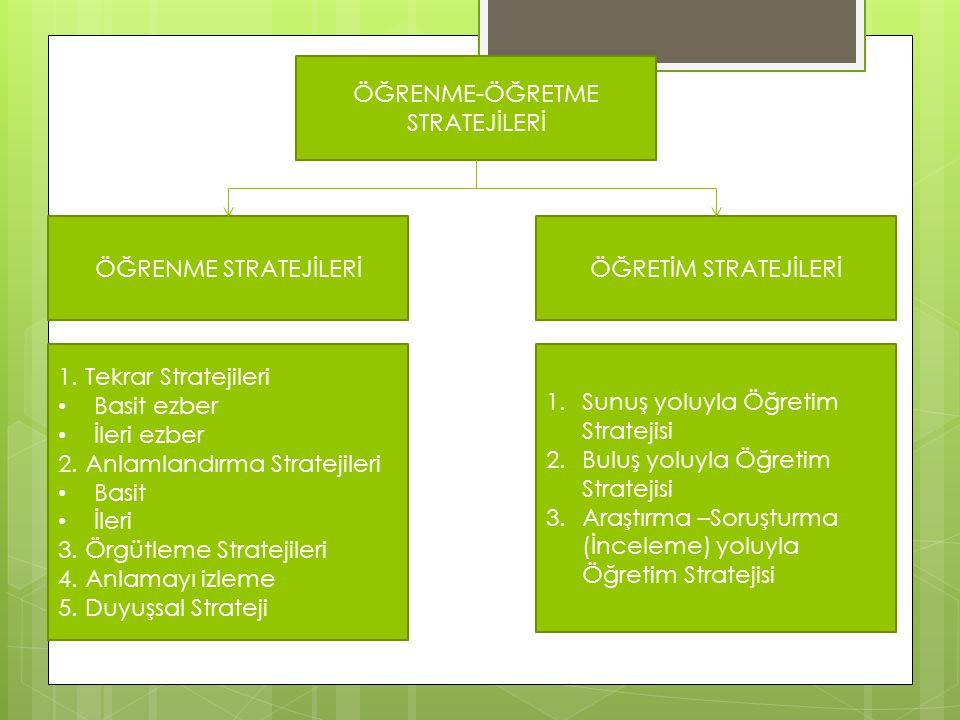 ÖĞRENME-ÖĞRETME STRATEJİLERİ ÖĞRENME STRATEJİLERİÖĞRETİM STRATEJİLERİ 1. Tekrar Stratejileri Basit ezber İleri ezber 2. Anlamlandırma Stratejileri Bas