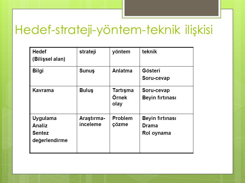 Hedef-strateji-yöntem-teknik ilişkisi Hedef (Bilişsel alan) stratejiyöntemteknik BilgiSunuşAnlatmaGösteri Soru-cevap KavramaBuluşTartışma Örnek olay S