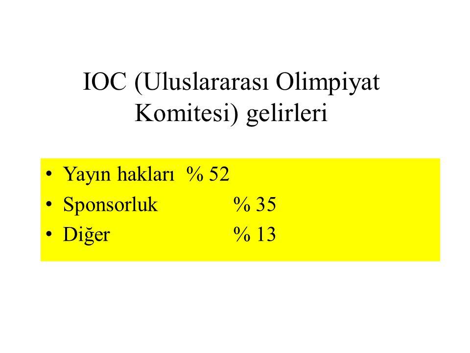 IOC (Uluslararası Olimpiyat Komitesi) gelirleri Yayın hakları% 52 Sponsorluk% 35 Diğer% 13
