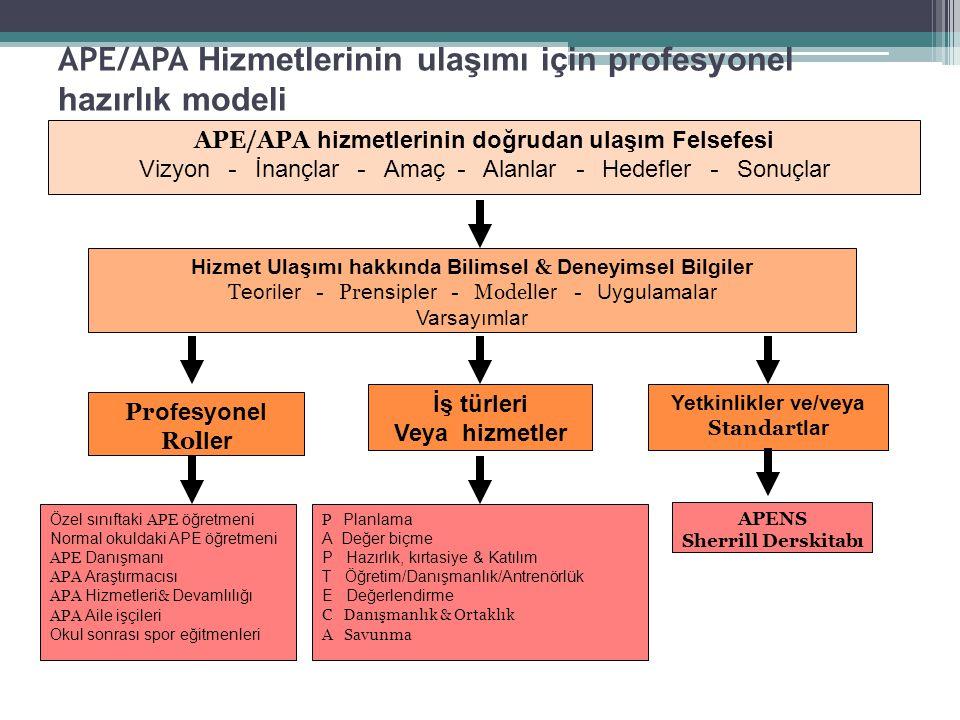 APE/APA Hizmetlerinin ulaşımı için profesyonel hazırlık modeli APE/APA hizmetlerinin doğrudan ulaşım Felsefesi Vizyon - İnançlar - Amaç - Alanlar - Hedefler - Sonuçlar Hizmet Ulaşımı hakkında Bilimsel & Deneyimsel Bilgiler T eoriler - Pr ensipler - Model ler - Uygulamalar Varsayımlar İş türleri Veya hizmetler Yetkinlikler ve/veya Standar tlar Pr ofesyonel Rol ler Özel sınıftaki APE öğretmeni Normal okuldaki APE öğretmeni APE Danışmanı APA Araştırmacısı APA Hizmetleri & Devamlılığı APA Aile işçileri Okul sonrası spor eğitmenleri P Planlama A Değer biçme P Hazırlık, kırtasiye & Katılım T Öğretim/Danışmanlık/Antrenörlük E Değerlendirme C Danışmanlık & Ortaklık A Savunma APENS Sherrill Derskitabı