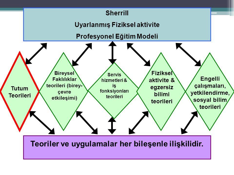 Sherrill Uyarlanmış Fiziksel aktivite Profesyonel Eğitim Modeli Teoriler ve uygulamalar her bileşenle ilişkilidir.