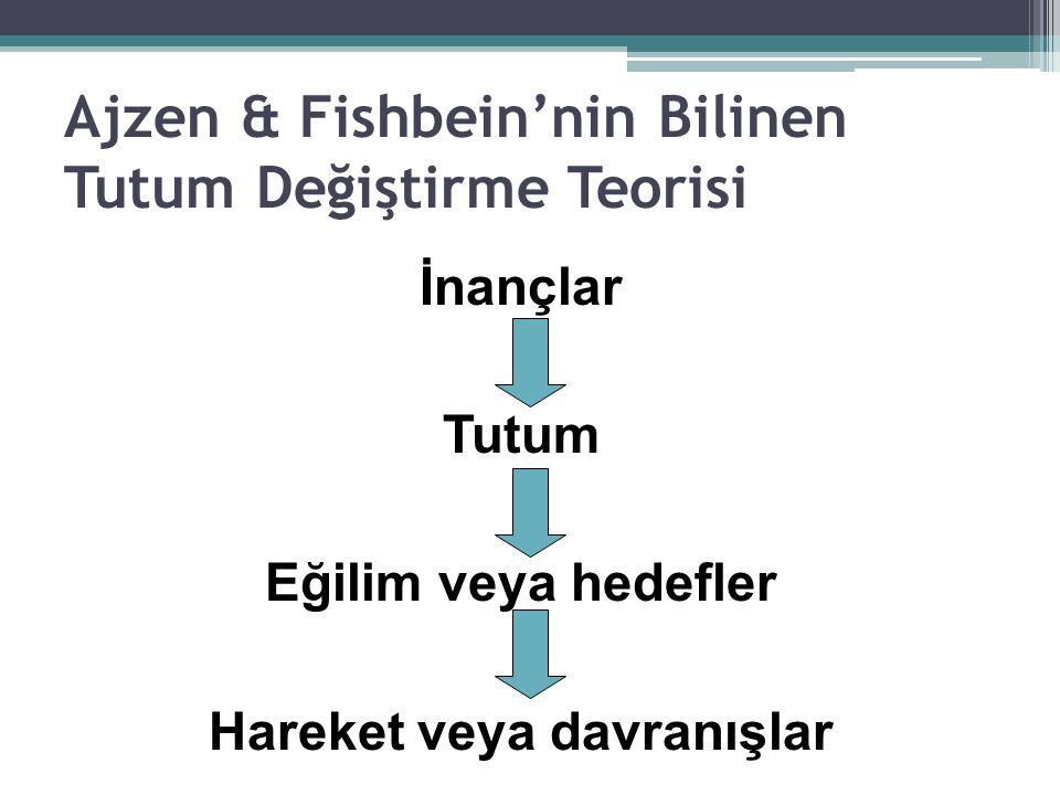 Ajzen & Fishbein'nin Bilinen Tutum Değiştirme Teorisi İnançlar Tutum Eğilim veya hedefler Hareket veya davranışlar