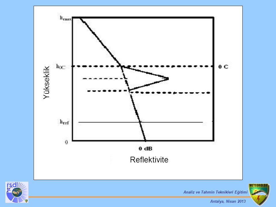 Analiz ve Tahmin Teknikleri Eğitimi Antalya, Nisan 2013 Reflektivite Yükseklik